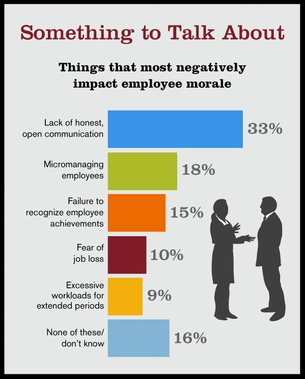 Accountemps Survey of More Than 300 Human Resources Managers at U.S. Companies With More Than 20 Employees. Responses Do Not Total 100% Due To Rounding
