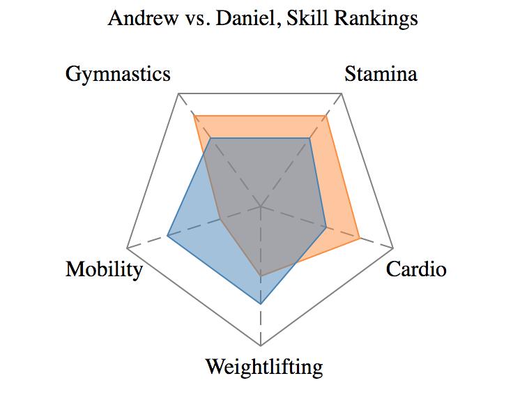 Skill Comparison
