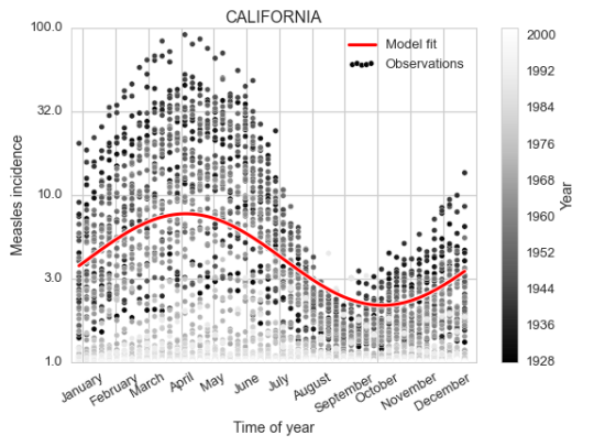 Modelling Measles in 20th Century US — What do you mean