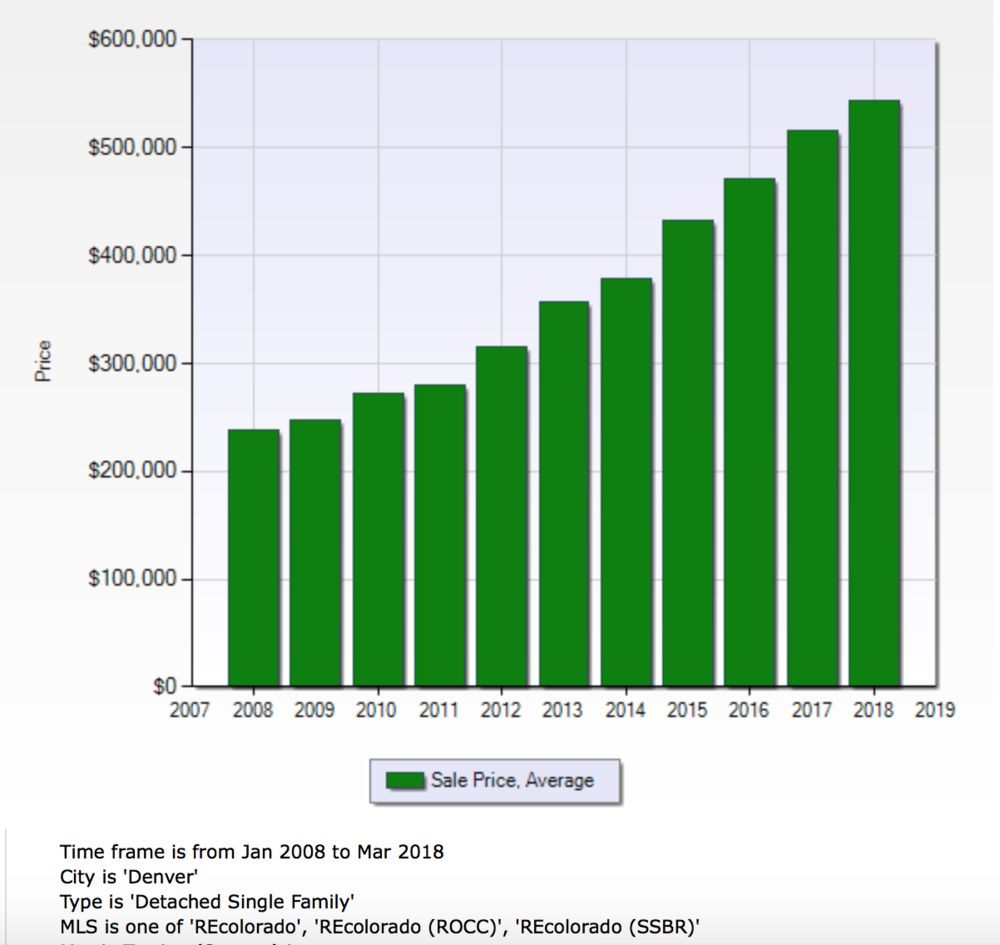- DENVER AVERAGE SALES PRICE FOR DETACHED SINGLE FAMILY HOMES 2008-PRESENT