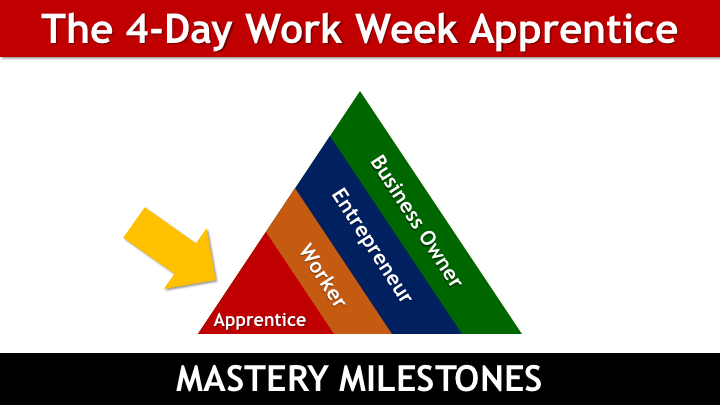The 4-Day Work Week Apprentice MASTERY MILESTONES - Relationships.png