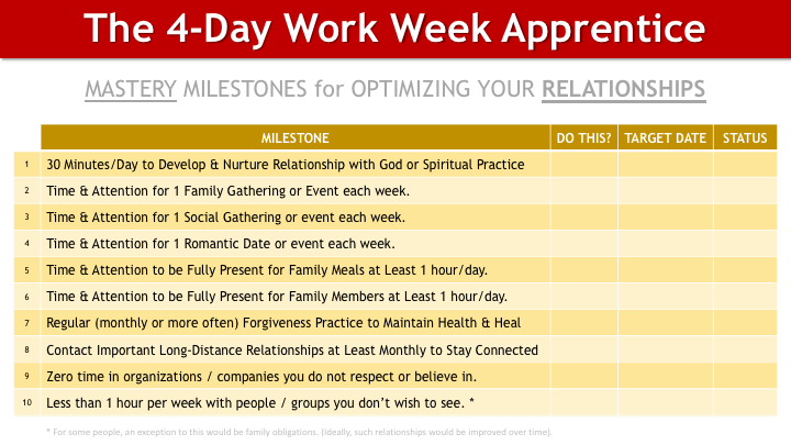 The 4-Day Work Week Apprentice MASTERY MILESTONES - Relationships1.png
