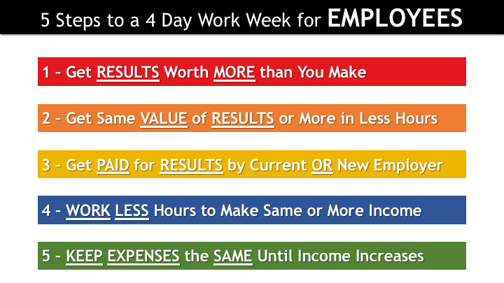 4DWWE 028 - 5 Steps to a 4-Day Work Week for Employees.png