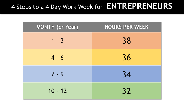 4DWWE 030 - 4 Steps to a 4-Day Work Week for Entrepreneurs.png