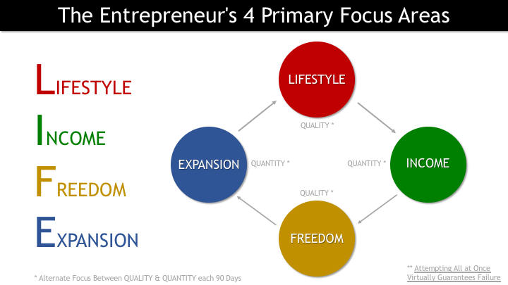 4DWWE 038 - The Entrepreneur's 4 Primary Focus Areas 1.png