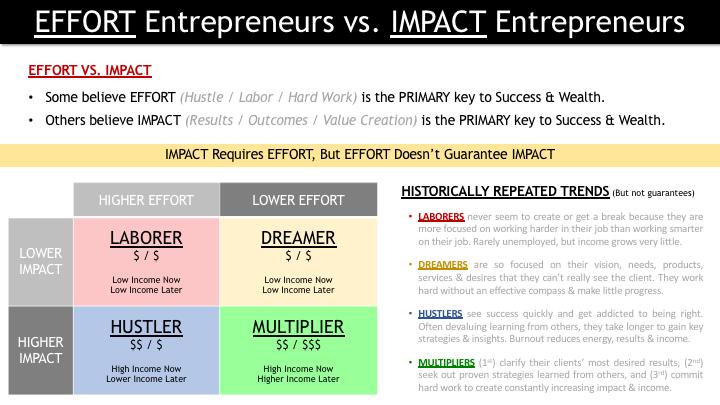 4DWWE 040 - EFFORT Entrepreneurs vs. IMPACT Entrepreneurs.png