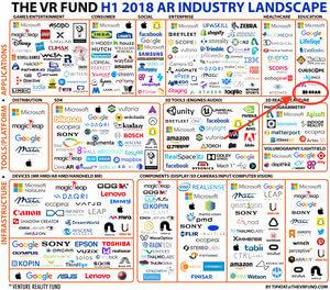3DBear in the influential VRFund AR landscape
