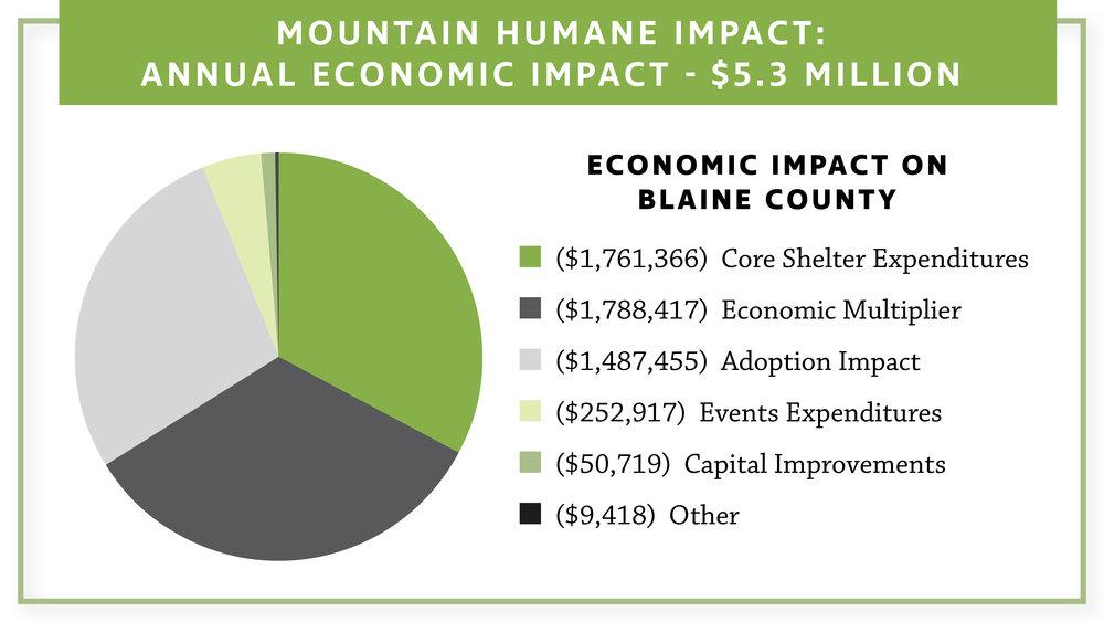 MH Economic Impact.jpg