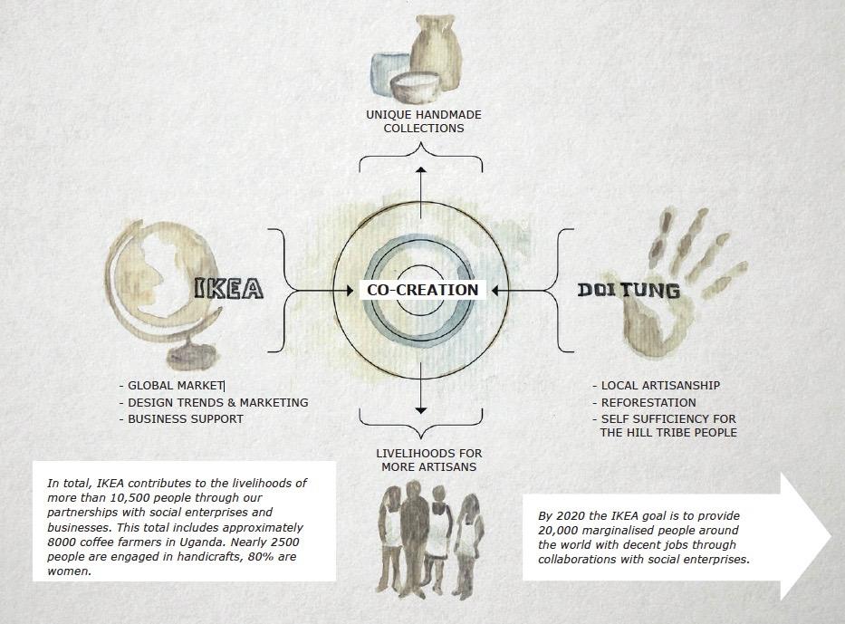 IKEA social enterprise partnerships.