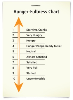 hunger-scale.jpg