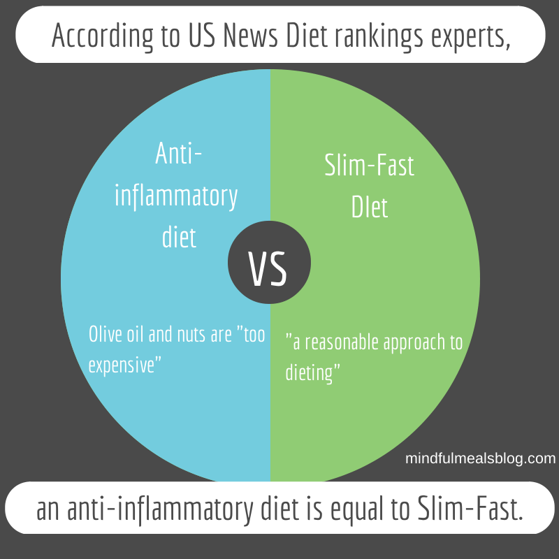Best Diets Rankings: Who is right?