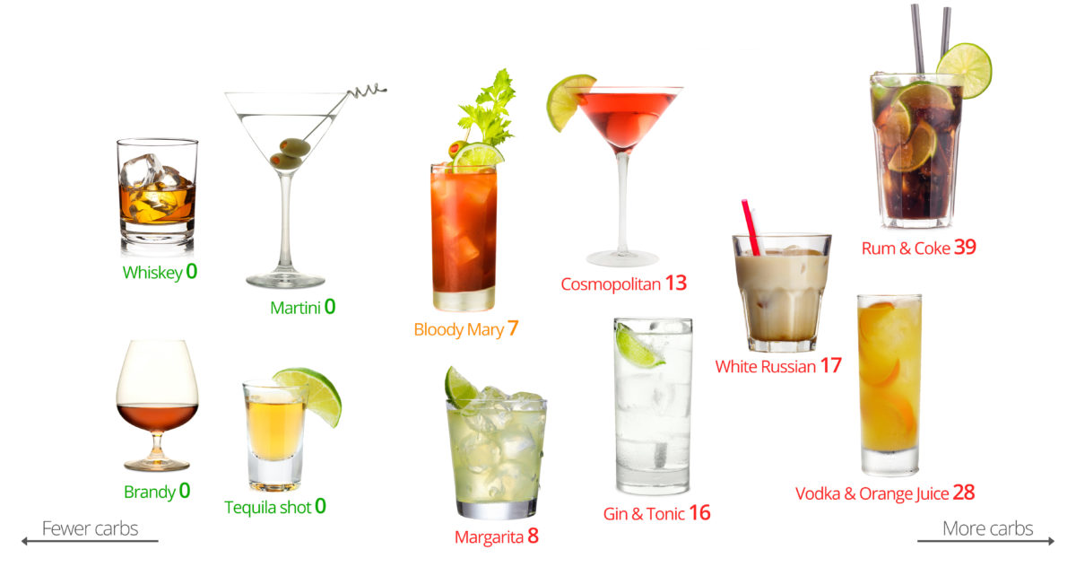 — Keto The Alcohol - Lifestyle Whats Age Big On Deal Well
