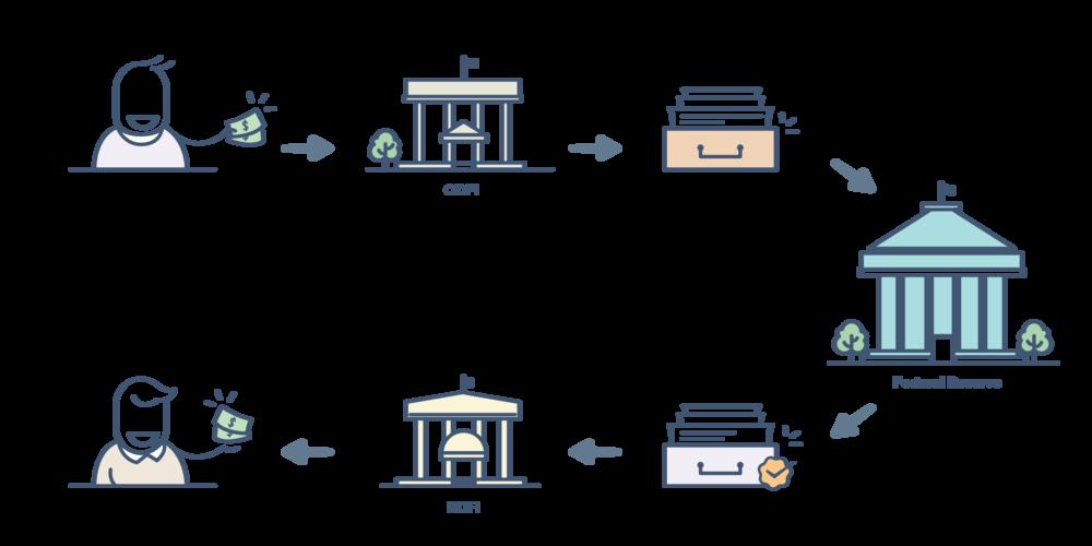 how ach transfers work acromobile