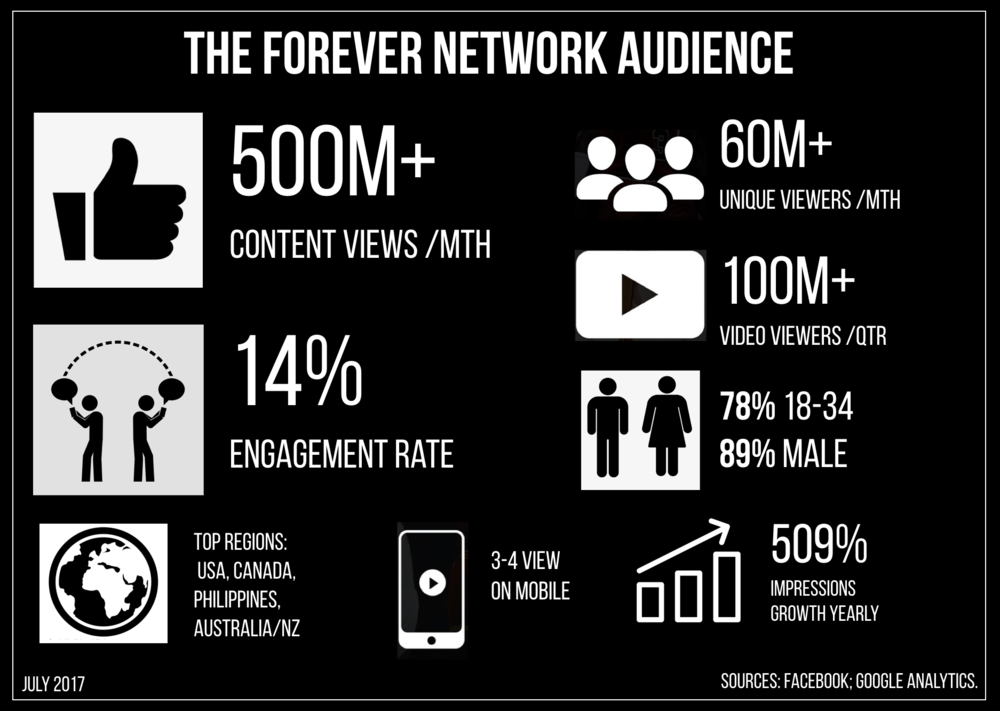 Forever Network Audience