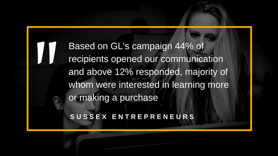 Based on GL's campaign 44% of recipients opened our communication and above 12% responded, majority of whom were interested in learning more or making a purchase