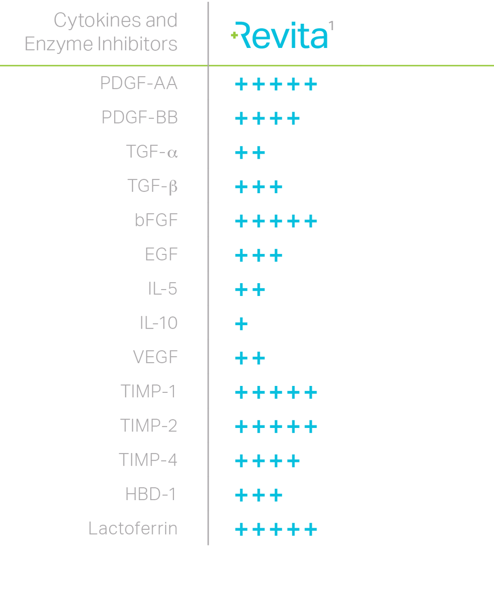 (+) rating system range from 1-5 representing relative amounts present in the tissue
