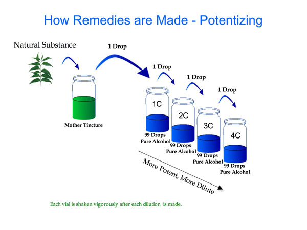 homeopathic-dilutions.jpeg