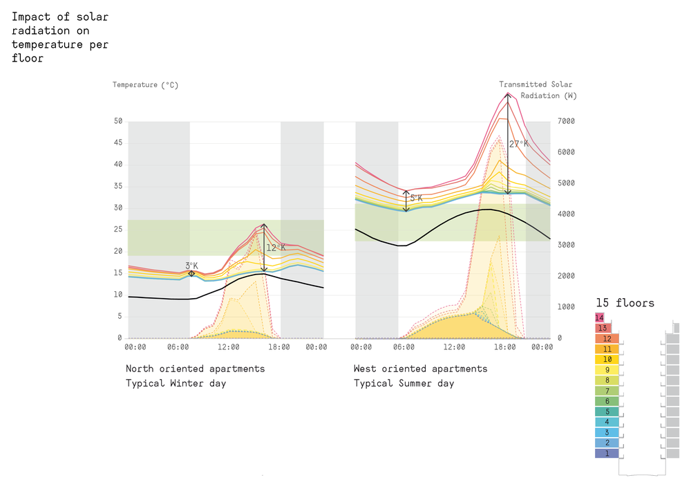 Impact of solar radiation on temperature per floor