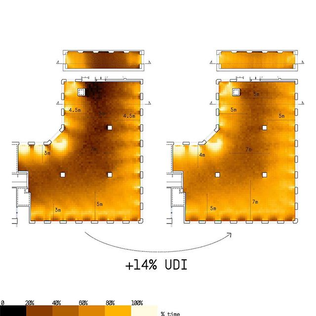 Improving reflectances of materials increased Useful Dayilght Illuminance by 14% in Le Septen.  Daylight exposure and access to windows at work has been linked to improved sleep duration and mood, reduced sleepiness, lower blood pressure and increased physical activity  #lacatonvassal #healthybuildings #daylight #daylit #scientificfact