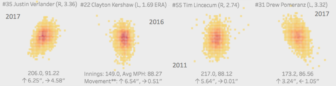 Visualizing MLB pitch location data with Alteryx + Tableau — DataBlick