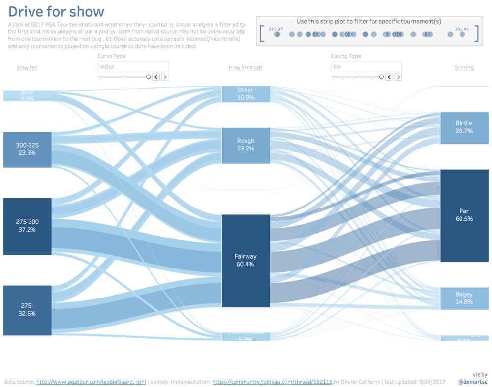 More options for your    Tableau    Sankey    Diagram        DataBlick