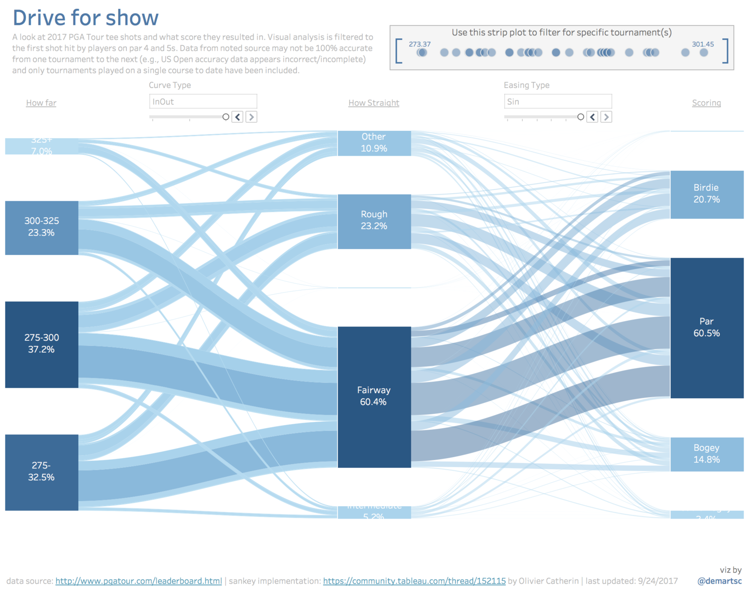 More options for your Tableau Sankey Diagram — DataBlick