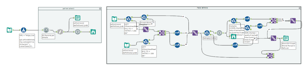 Alteryx flow which pulls word definitions from https://developer.oxforddictionaries.com