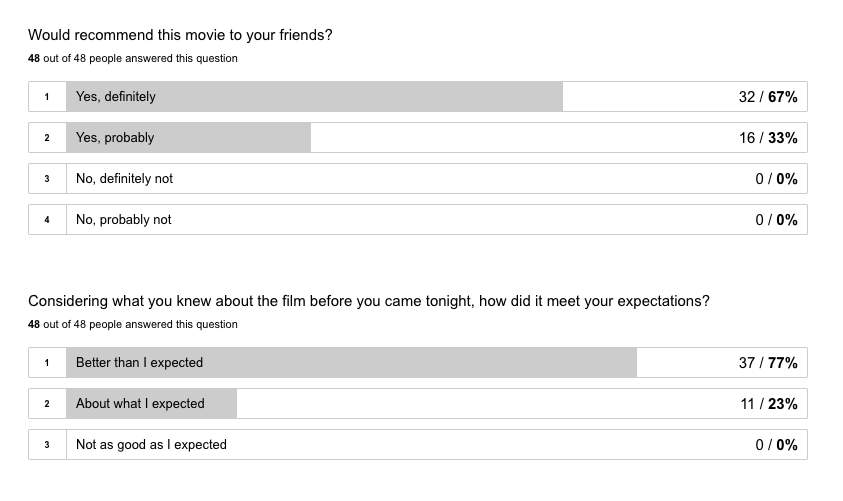 Friends and Family allows you to ask audiences all types of questions about your film.
