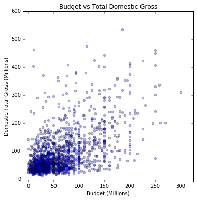 Budget vs Domestic Total Gross.png