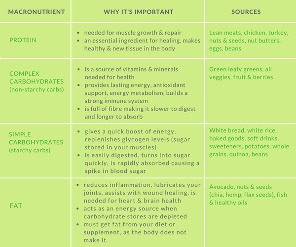 Copy of Macronutrients - why important - sources.png