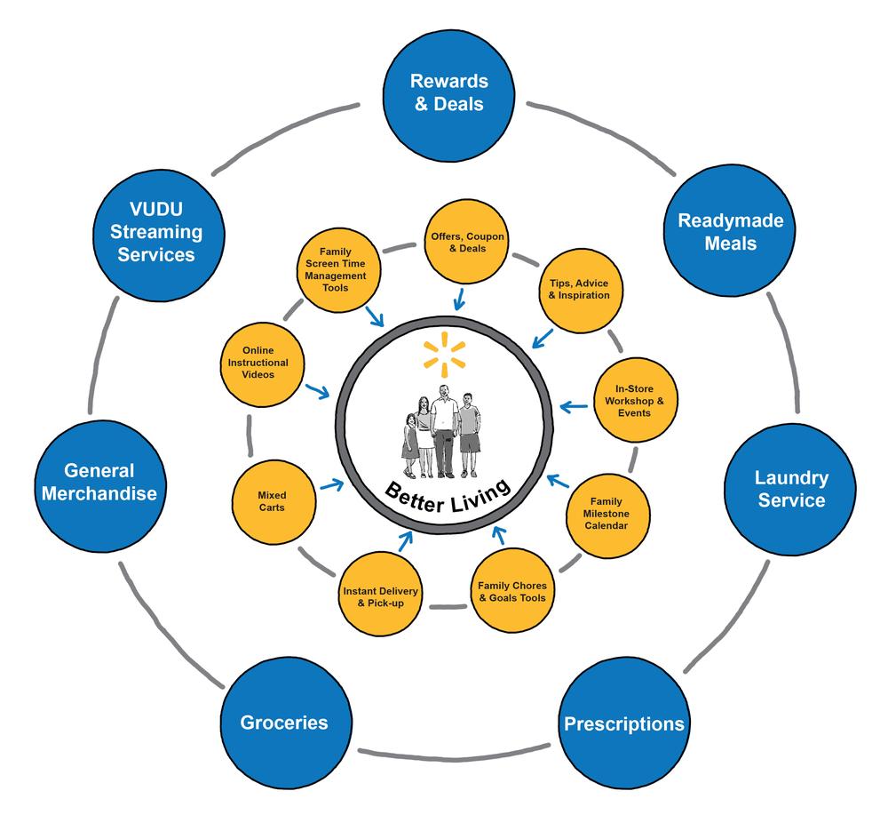 WMT_Platform_Ecosystem.png