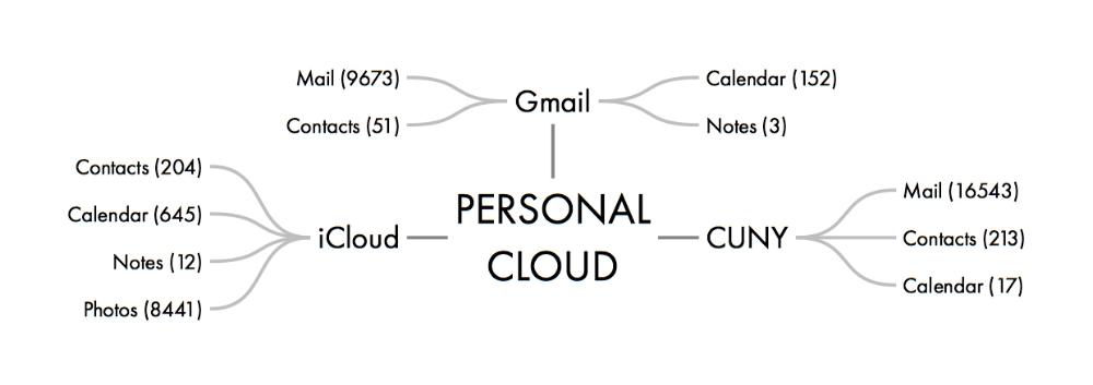 PERSONAL CLOUD 1.jpeg