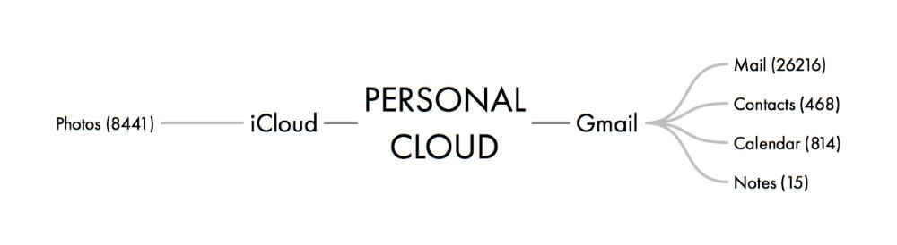 PERSONAL CLOUD 2.jpeg