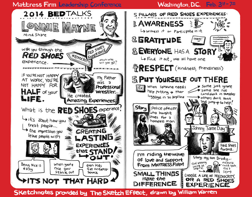 Red-Shoes-Experience_Sketchnotes_022214
