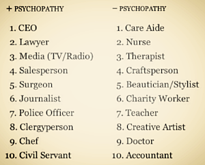 Career fields associated with psychopaths, which explains some things.