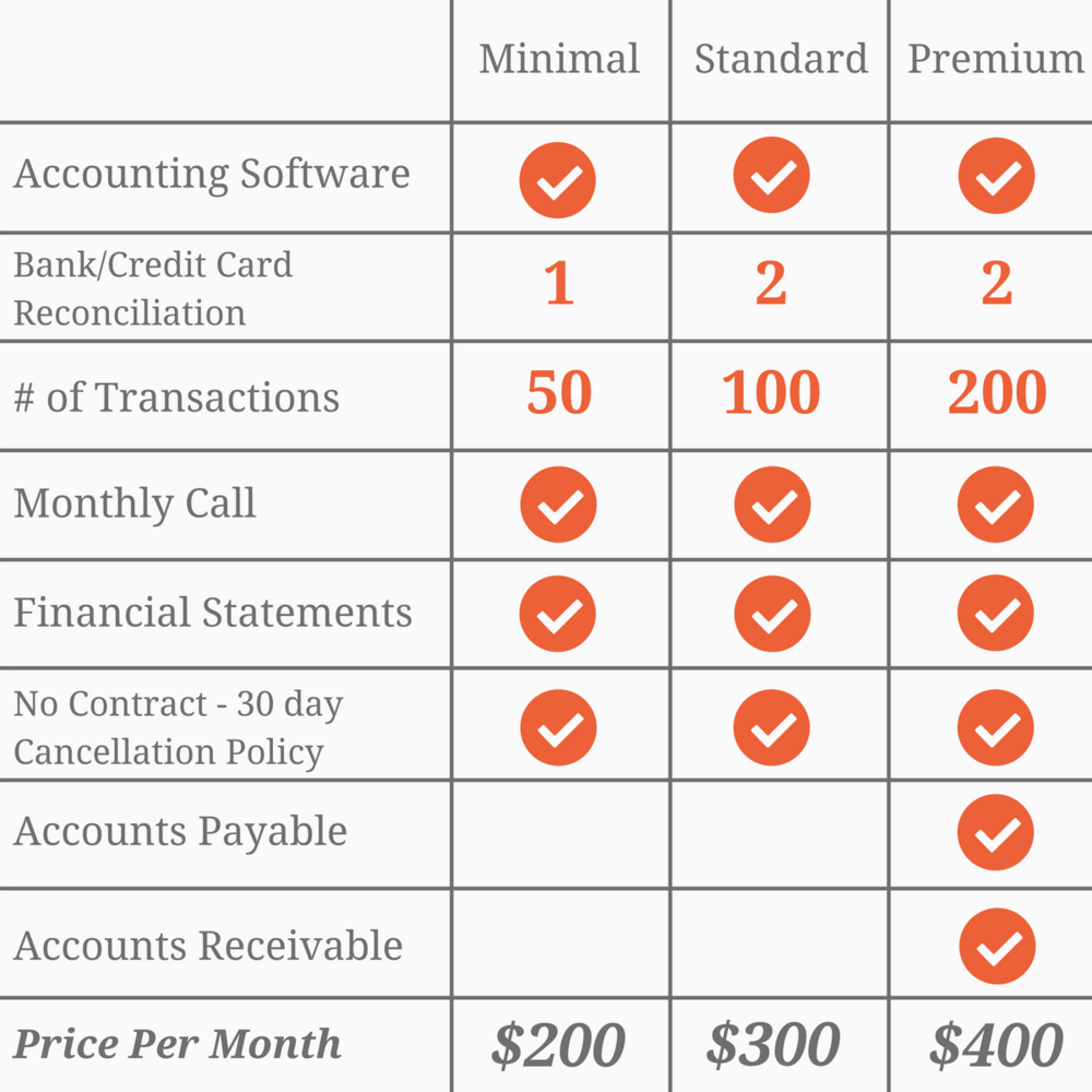Ledger Line Bookkeeping Pricing