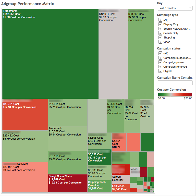 Adgroup Treemap