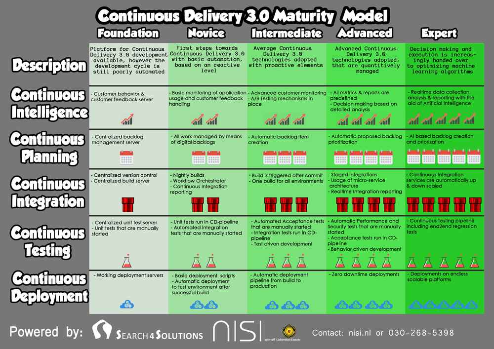 ContinuousDelivery30 Maturity Model v1.0.png