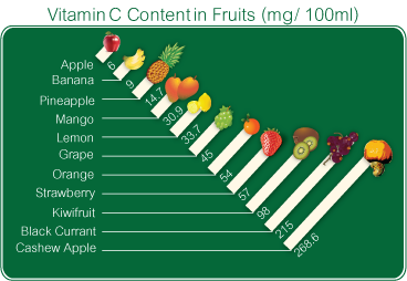 Getting vitamin C from food is your best bet for optimal skin health