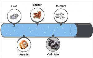 Heavy-metals-in-water-300x187.jpg