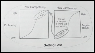The Pull of Past Proficiency
