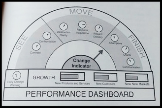Change Performance Dashboard