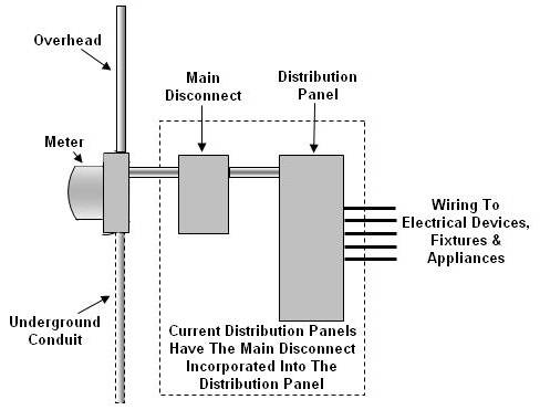 electrical service diagram