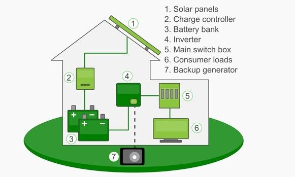 off-grid-system
