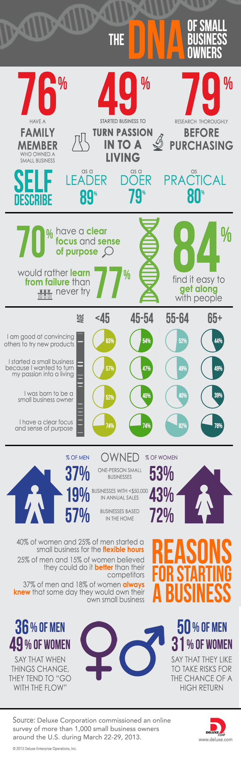 The DNA of Small Business Owners