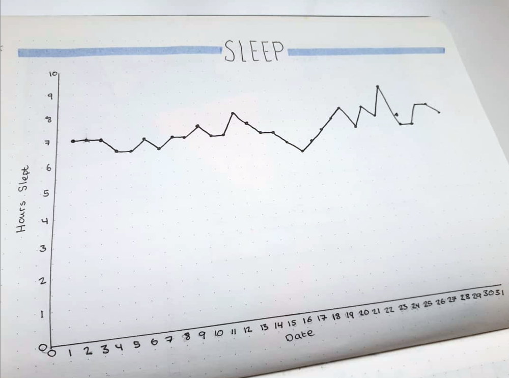 Do you get enough sleep? Keep a log in your planner or bujo to find out!