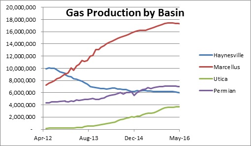 Source EIA Drilling Productivity Report. Last 3 months are projections