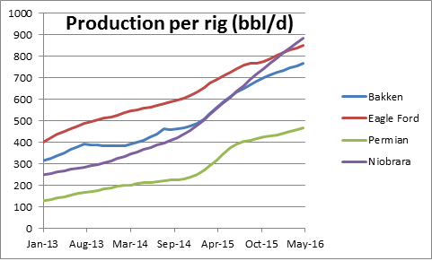 Source: EIA Drilling Productivity R
