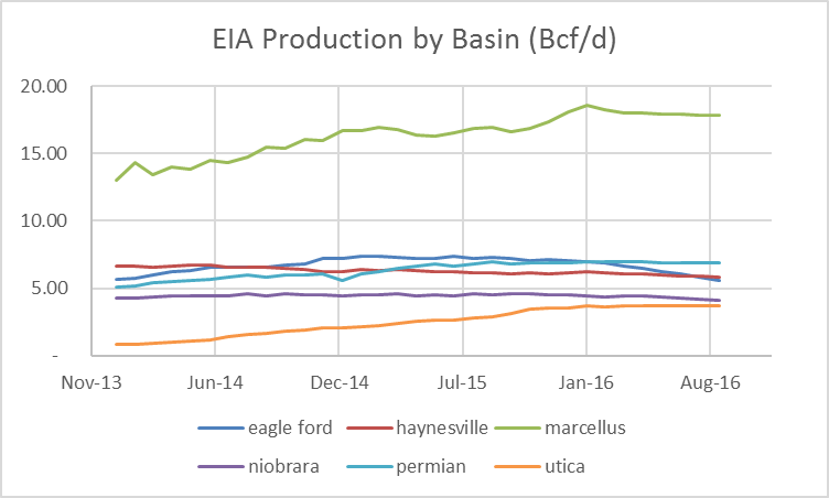 Source: EIA Drilling Productivity Report