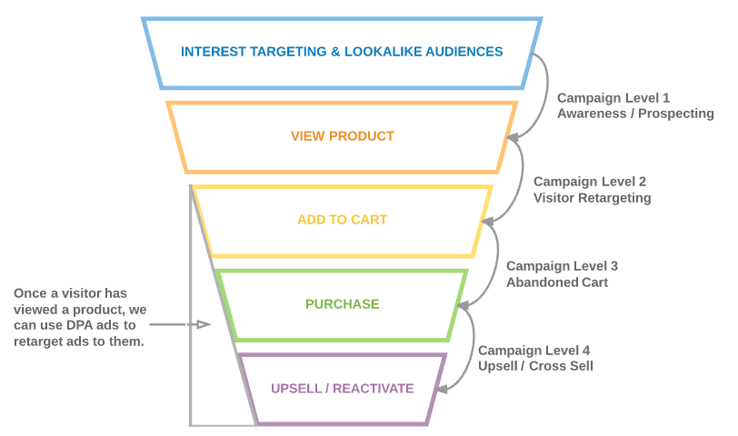 Example Facebook Marketing Funnel